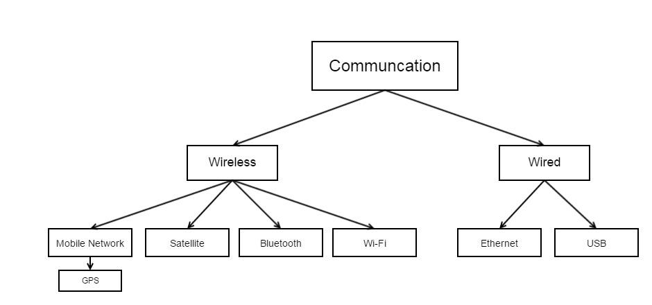 Communication System Diagram.jpg