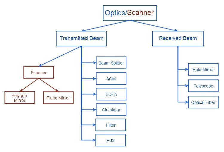 Optics & Scanner System Diagram.jpg