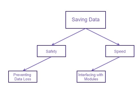 File:SavingDataOverview.jpg