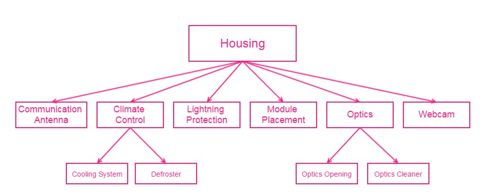 Housing System Diagram.jpg