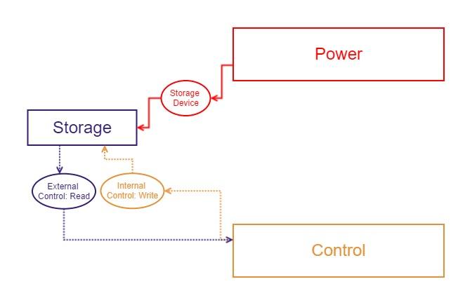 File:StorageDependencyMap.jpg