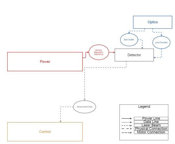 Detector Dependency Map.jpg