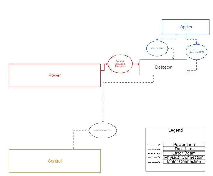 File:Detector Dependency Map.jpg