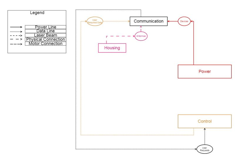 File:Communication Dependency Map.jpg