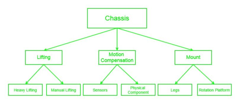 File:Chassis System Diagram.jpg