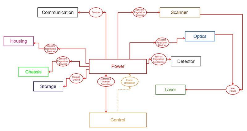 PowerDependencyMap.jpg