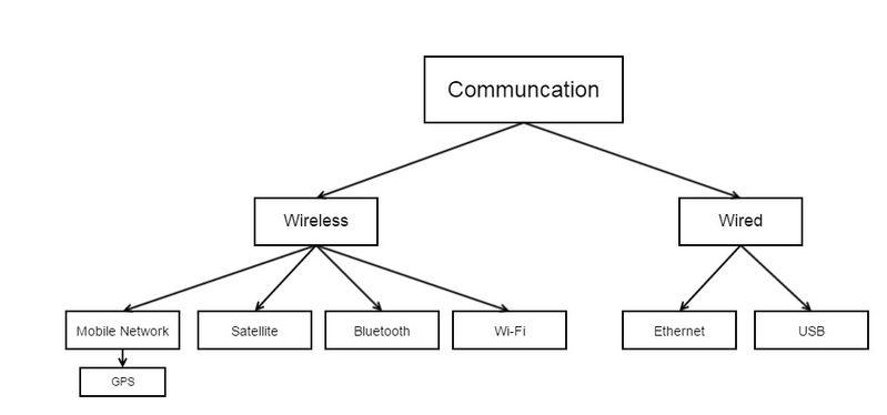 File:Communication System Diagram.jpg