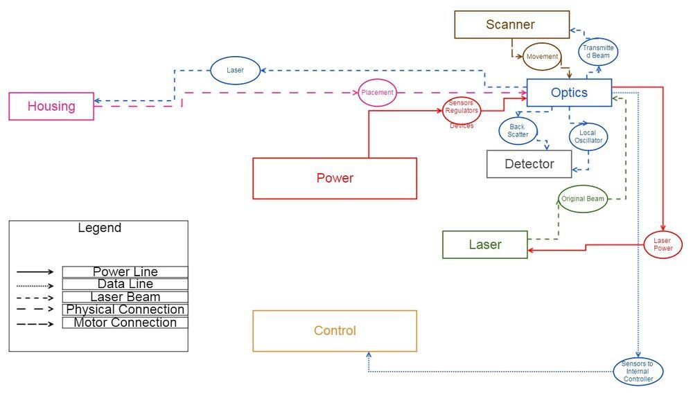 Optics & Scanner Dependency Map.jpg