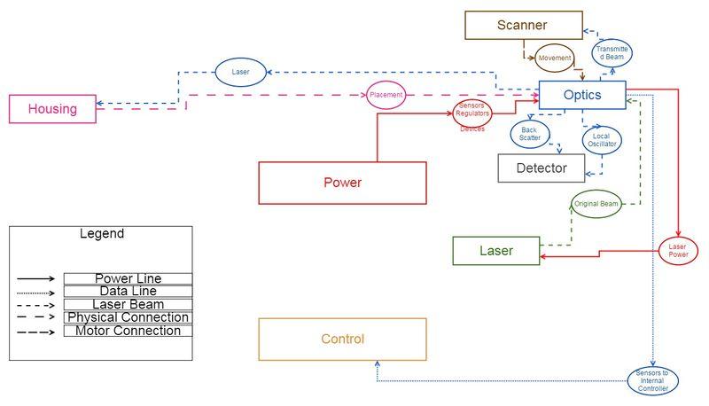 File:Optics & Scanner Dependency Map.jpg